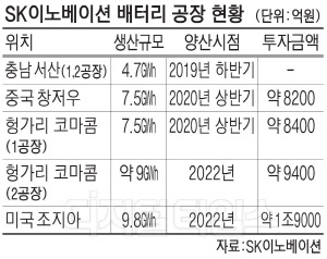 """최태원의 포부… """"SK이노 배터리 메이저로 키운다"""""""